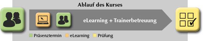 Grafik zur Beschreibung der Methode mehrere Präsenztermine, eLearning und Prüfung