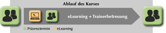 Grafik zur Beschreibung der Methode mehrere Präsenztermine und eLearning