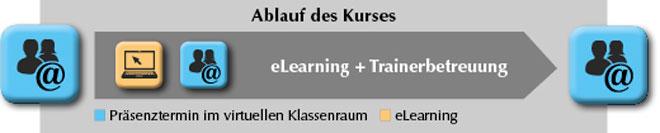 Grafik zur Beschreibung der Methode Virtueller Klassenraum und eLearning